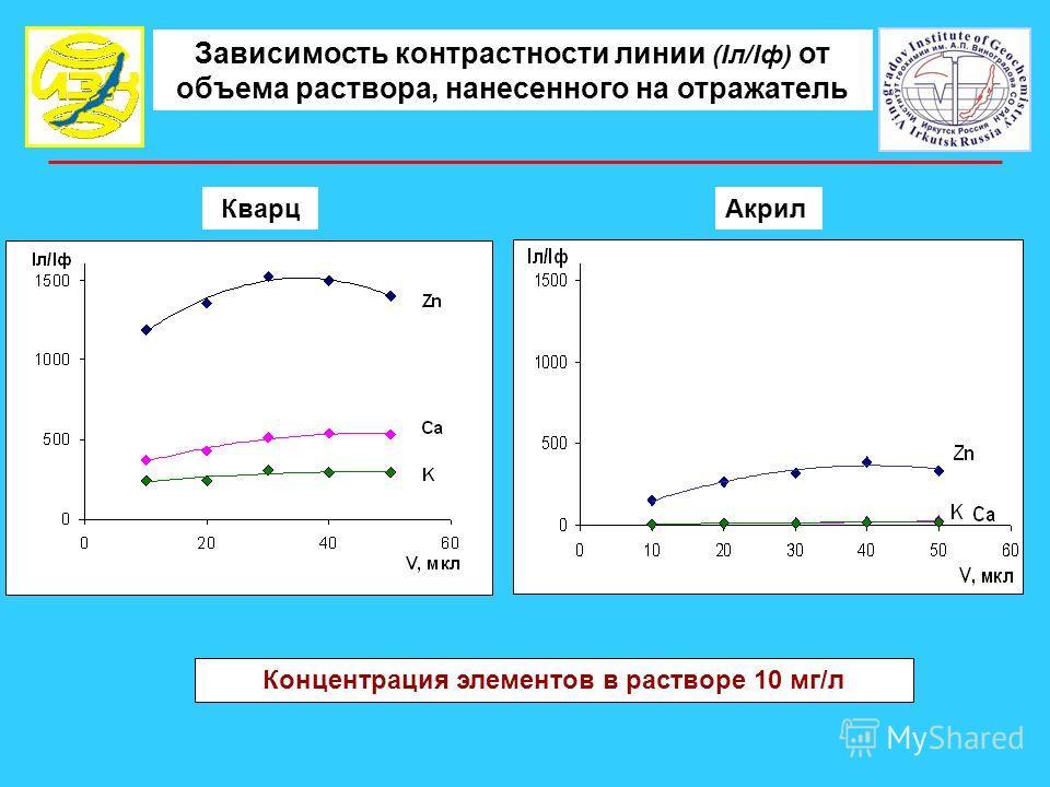 Зависимость контрастности линии (Iл/Iф) от объема раствора, нанесенного на отражатель КварцАкрил Концентрация элементов в растворе 10 мг/л