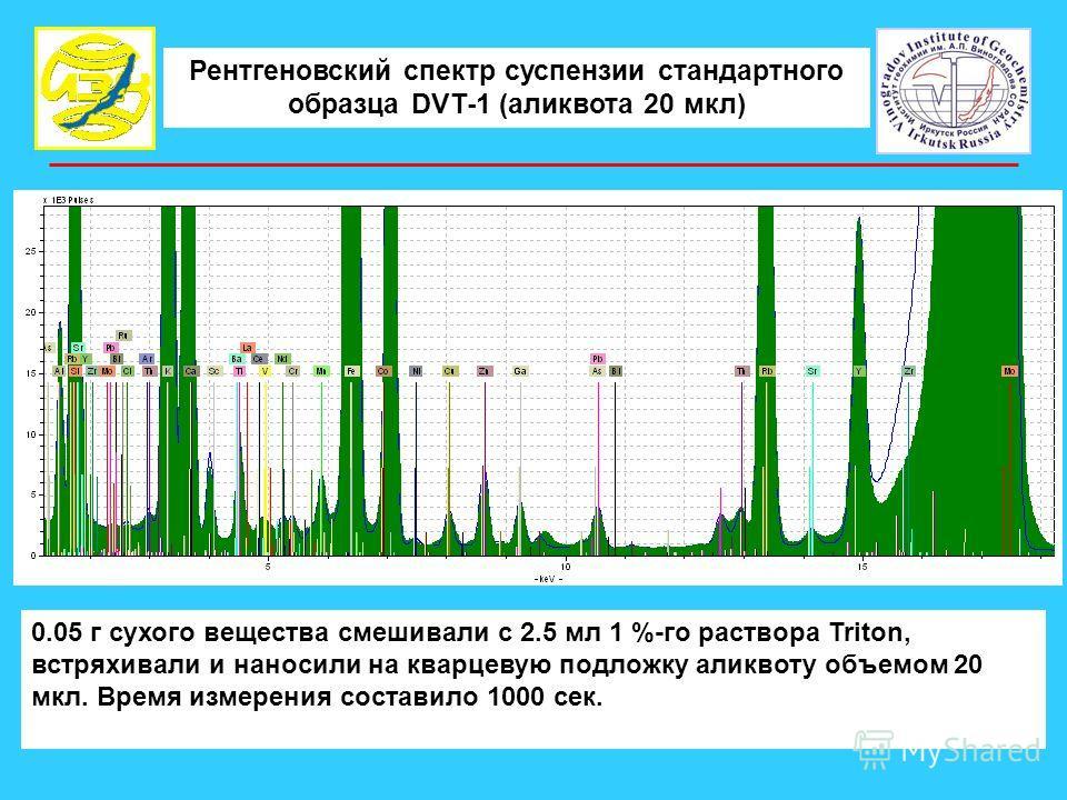 Рентгеновский спектр суспензии стандартного образца DVT-1 (аликвота 20 мкл) 0.05 г сухого вещества смешивали с 2.5 мл 1 %-го раствора Triton, встряхивали и наносили на кварцевую подложку аликвоту объемом 20 мкл. Время измерения составило 1000 сек.