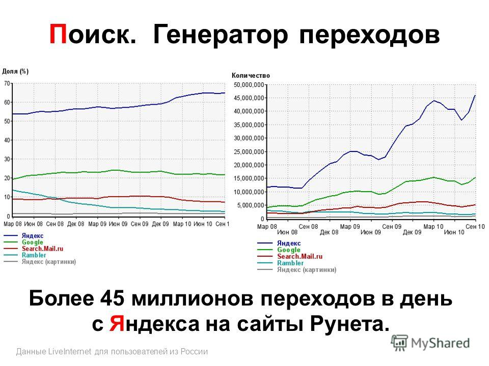 Поиск. Генератор переходов Более 45 миллионов переходов в день с Яндекса на сайты Рунета. Данные LiveInternet для пользователей из России