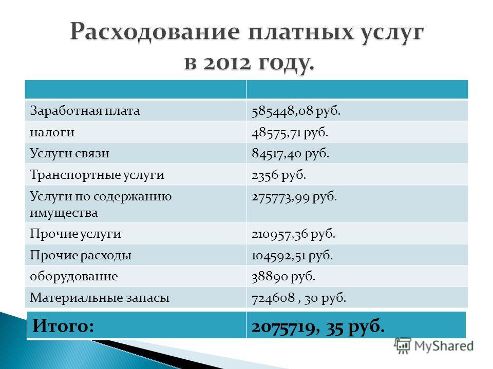 Заработная плата585448,08 руб. налоги48575,71 руб. Услуги связи84517,40 руб. Транспортные услуги2356 руб. Услуги по содержанию имущества 275773,99 руб. Прочие услуги210957,36 руб. Прочие расходы104592,51 руб. оборудование38890 руб. Материальные запас