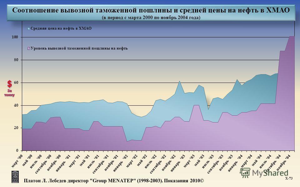 Соотношение вывозной таможенной пошлины и средней цены на нефть в ХМАО (в период с марта 2000 по ноябрь 2004 года) Х -73