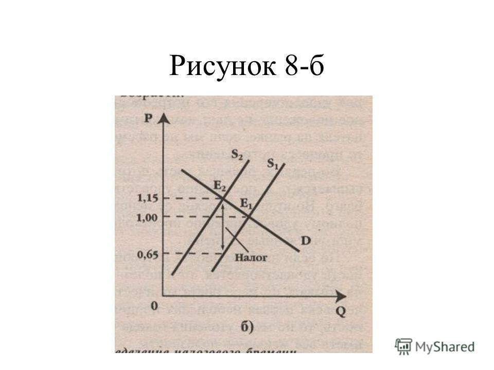 Рисунок 8-б