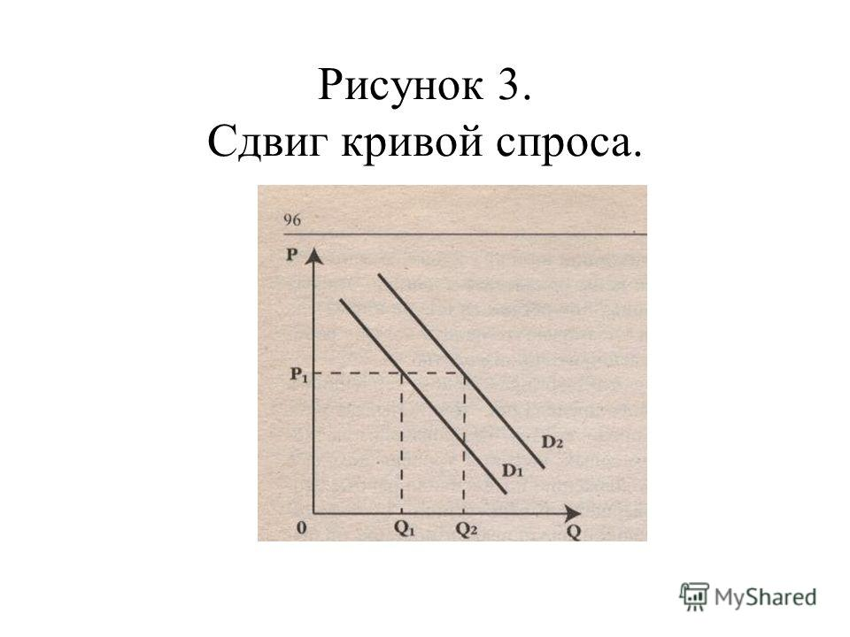 Рисунок 3. Сдвиг кривой спроса.