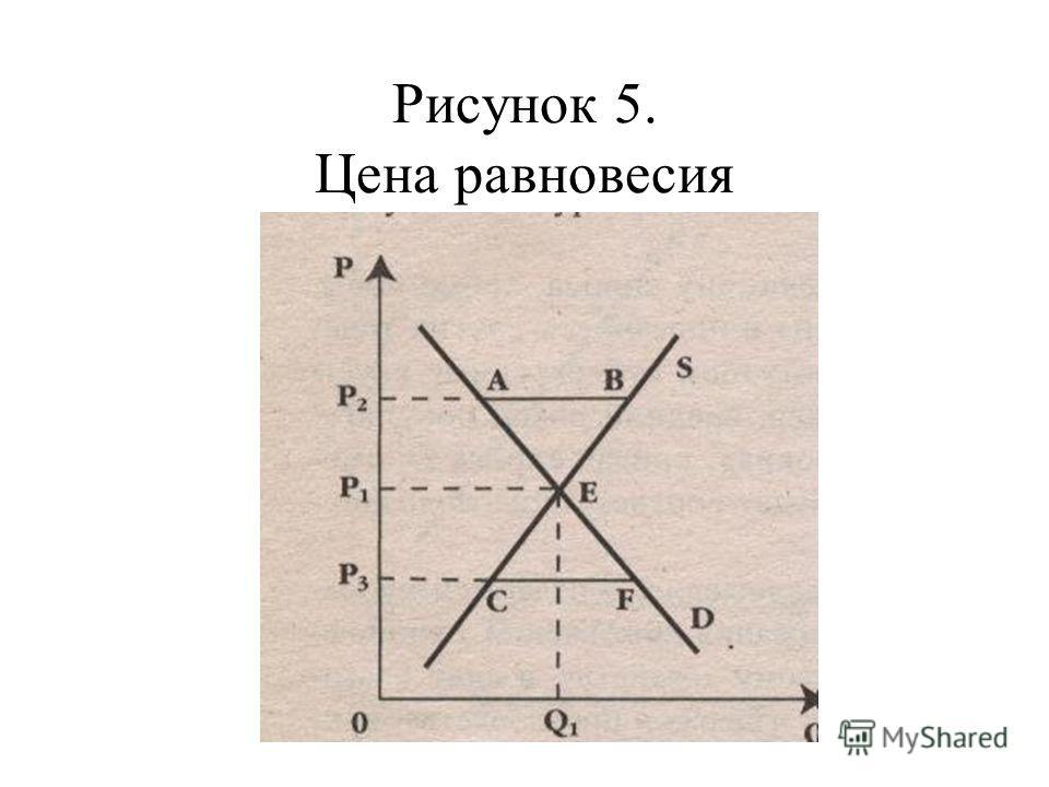 Рисунок 5. Цена равновесия