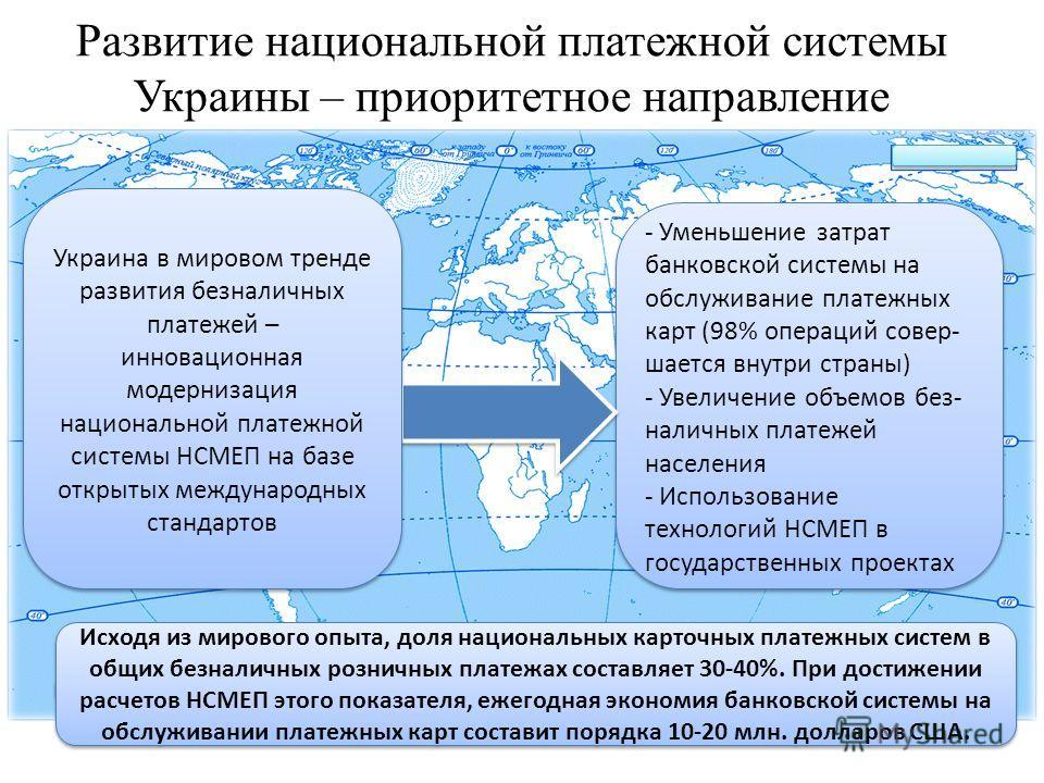 Развитие национальной платежной системы Украины – приоритетное направление - Уменьшение затрат банковской системы на обслуживание платежных карт (98% операций совер- шается внутри страны) - Увеличение объемов без- наличных платежей населения - Исполь