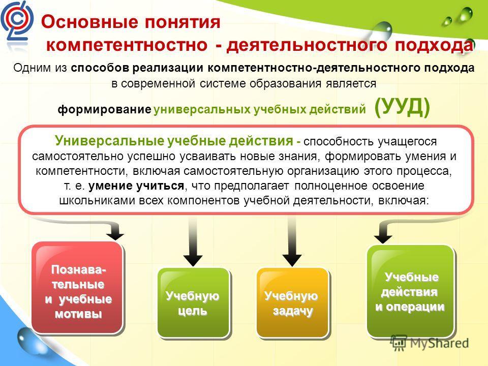 Основные понятия компетентностно - деятельностного подхода Познава- тельные и учебные мотивы Учебную задачу Учебную задачу Учебные действия и операции Учебные действия и операции Одним из способов реализации компетентностно-деятельностного подхода в