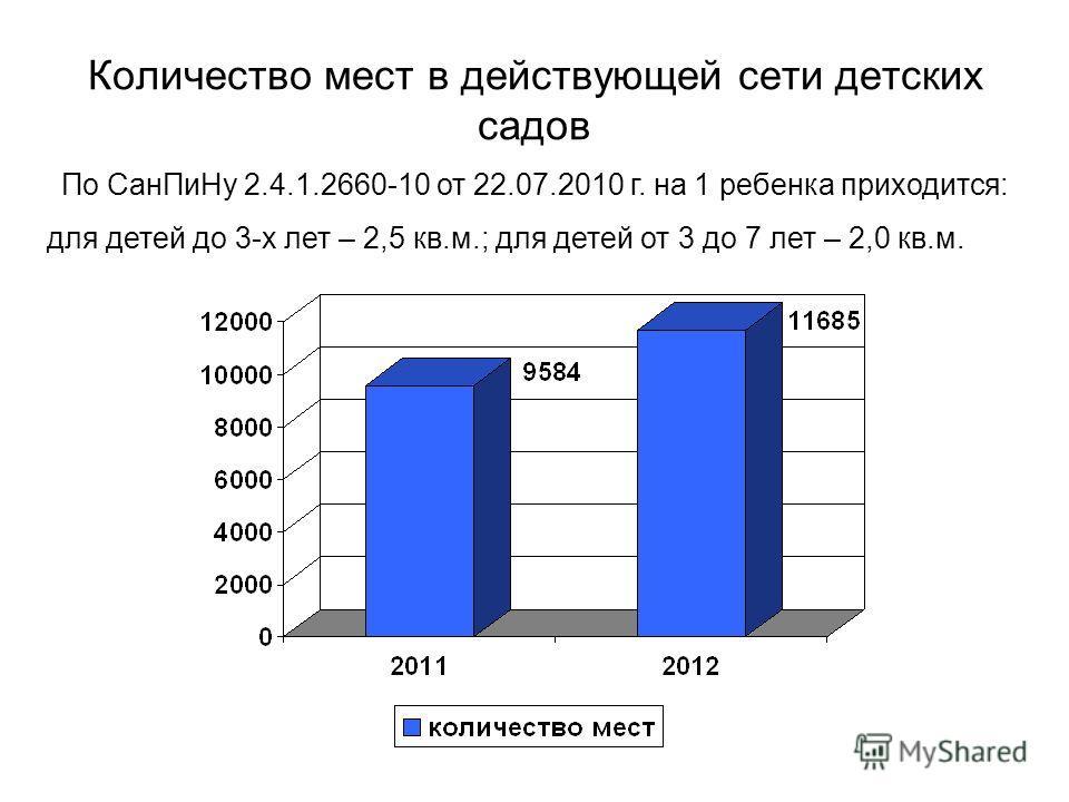 Количество мест в действующей сети детских садов По СанПиНу 2.4.1.2660-10 от 22.07.2010 г. на 1 ребенка приходится: для детей до 3-х лет – 2,5 кв.м.; для детей от 3 до 7 лет – 2,0 кв.м.