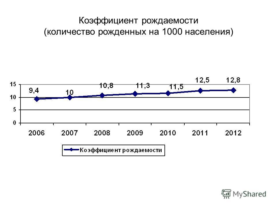 Коэффициент рождаемости (количество рожденных на 1000 населения)