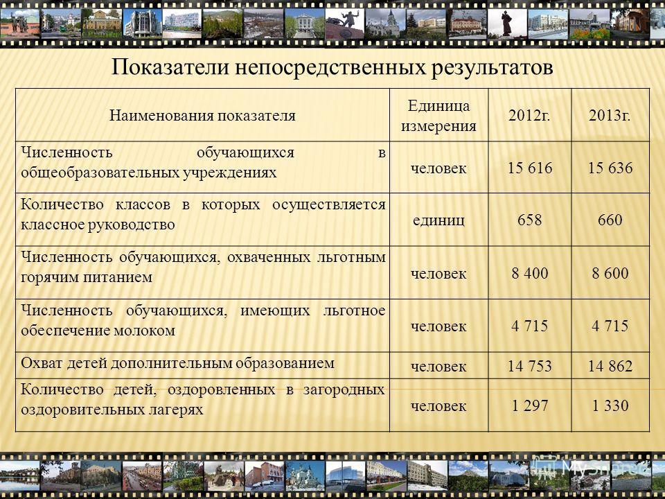 Показатели непосредственных результатов Наименования показателя Единица измерения 2012г.2013г. Численность обучающихся в общеобразовательных учреждениях человек15 61615 636 Количество классов в которых осуществляется классное руководство единиц658660