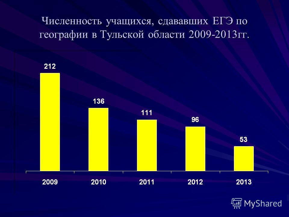 Численность учащихся, сдававших ЕГЭ по географии в Тульской области 2009-2013гг.