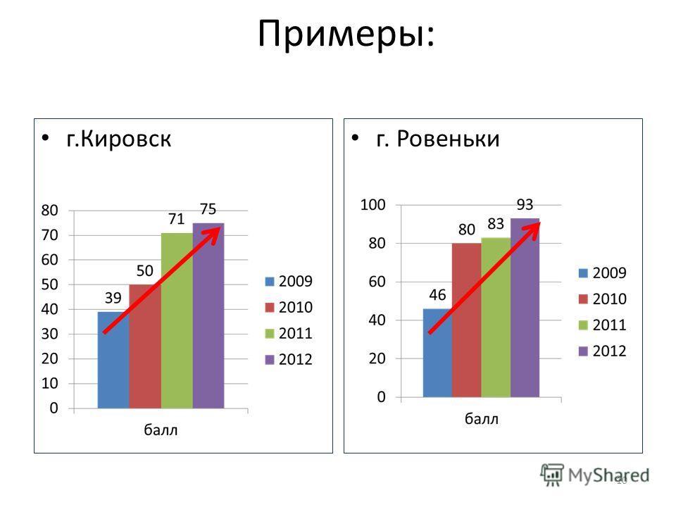 Примеры: г.Кировск г. Ровеньки 10