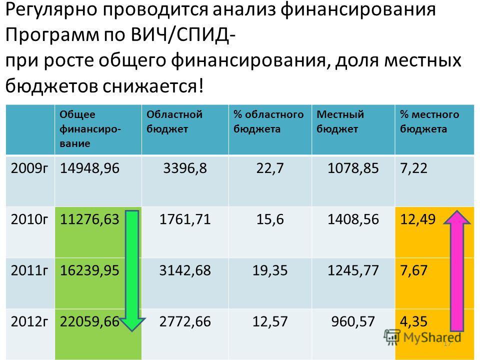 Регулярно проводится анализ финансирования Программ по ВИЧ/СПИД- при росте общего финансирования, доля местных бюджетов снижается! Общее финансиро- вание Областной бюджет % областного бюджета Местный бюджет % местного бюджета 2009г14948,963396,822,71