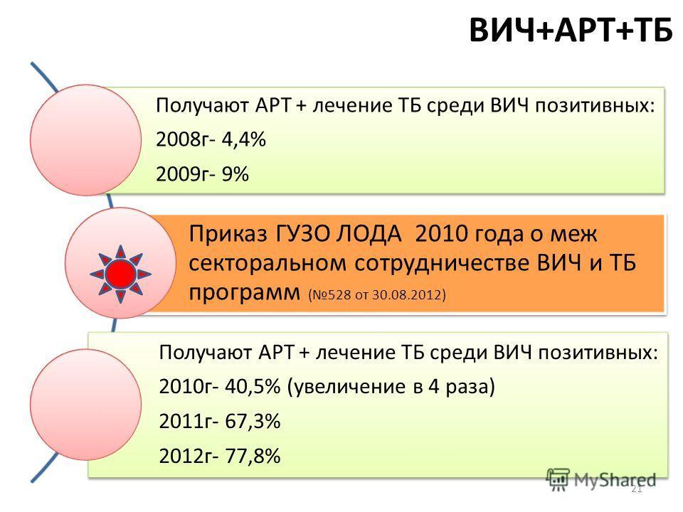 ВИЧ+АРТ+ТБ Получают АРТ + лечение ТБ среди ВИЧ позитивных: 2008г- 4,4% 2009г- 9% Приказ ГУЗО ЛОДА 2010 года о меж секторальном сотрудничестве ВИЧ и ТБ программ (528 от 30.08.2012) Получают АРТ + лечение ТБ среди ВИЧ позитивных: 2010г- 40,5% (увеличен