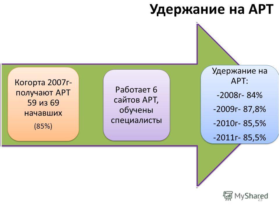 Удержание на АРТ Когорта 2007г- получают АРТ 59 из 69 начавших (85%) Работает 6 сайтов АРТ, обучены специалисты Удержание на АРТ: -2008г- 84% -2009г- 87,8% -2010г- 85,5% -2011г- 85,5% 23