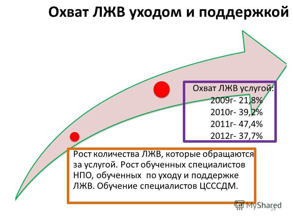 Охват ЛЖВ уходом и поддержкой Рост количества ЛЖВ, которые обращаются за услугой. Рост обученных специалистов НПО, обученных по уходу и поддержке ЛЖВ. Обучение специалистов ЦСССДМ. Охват ЛЖВ услугой: 2009г- 21,8% 2010г- 39,2% 2011г- 47,4% 2012г- 37,7