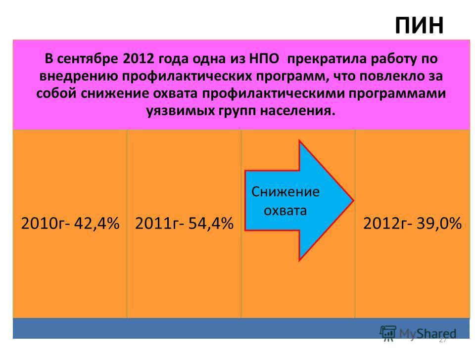 ПИН В сентябре 2012 года одна из НПО прекратила работу по внедрению профилактических программ, что повлекло за собой снижение охвата профилактическими программами уязвимых групп населения. 2010г- 42,4%2011г- 54,4%2012г- 39,0% 27 Снижение охвата