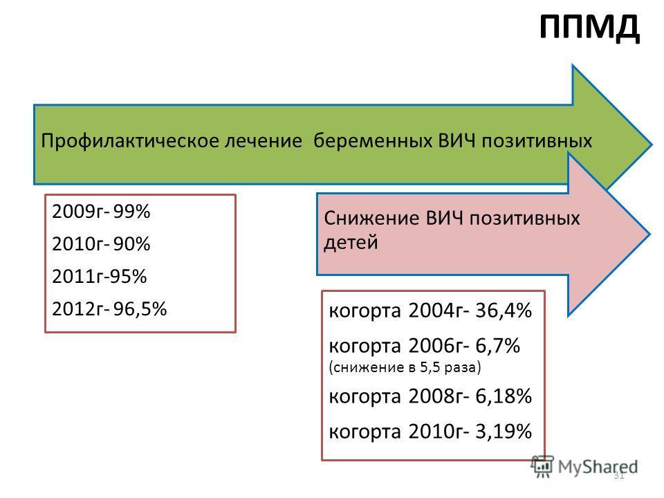 ППМД Профилактическое лечение беременных ВИЧ позитивных 2009г- 99% 2010г- 90% 2011г-95% 2012г- 96,5% Снижение ВИЧ позитивных детей когорта 2004г- 36,4% когорта 2006г- 6,7% (снижение в 5,5 раза) когорта 2008г- 6,18% когорта 2010г- 3,19% 31