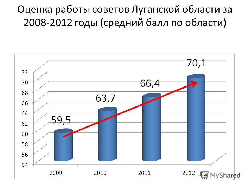 Оценка работы советов Луганской области за 2008-2012 годы (средний балл по области) 5