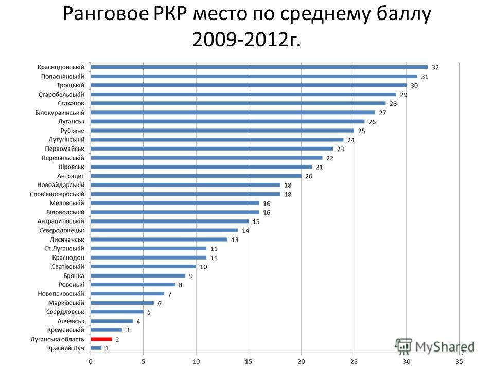 Ранговое РКР место по среднему баллу 2009-2012г. 7