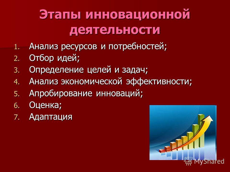 Этапы инновационной деятельности 1. Анализ ресурсов и потребностей; 2. Отбор идей; 3. Определение целей и задач; 4. Анализ экономической эффективности; 5. Апробирование инноваций; 6. Оценка; 7. Адаптация