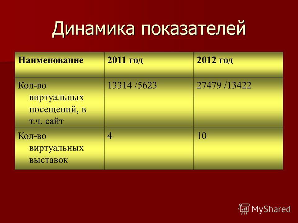Динамика показателей Наименование2011 год2012 год Кол-во виртуальных посещений, в т.ч. сайт 13314 /562327479 /13422 Кол-во виртуальных выставок 410