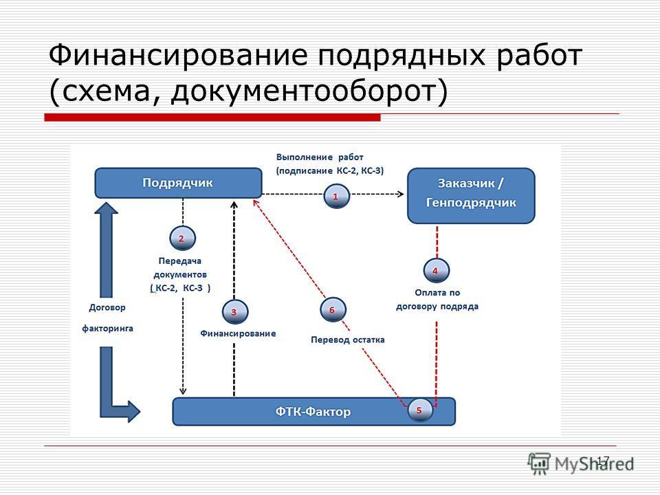 Финансирование подрядных работ (схема, документооборот) 17