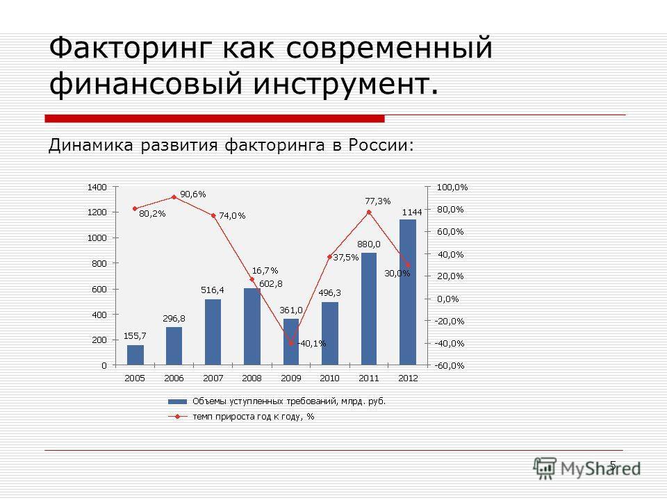 Факторинг как современный финансовый инструмент. Динамика развития факторинга в России: 5 График 1. Темп прироста рынка факторинга в 2011 году составил 77% относительно 2010 года