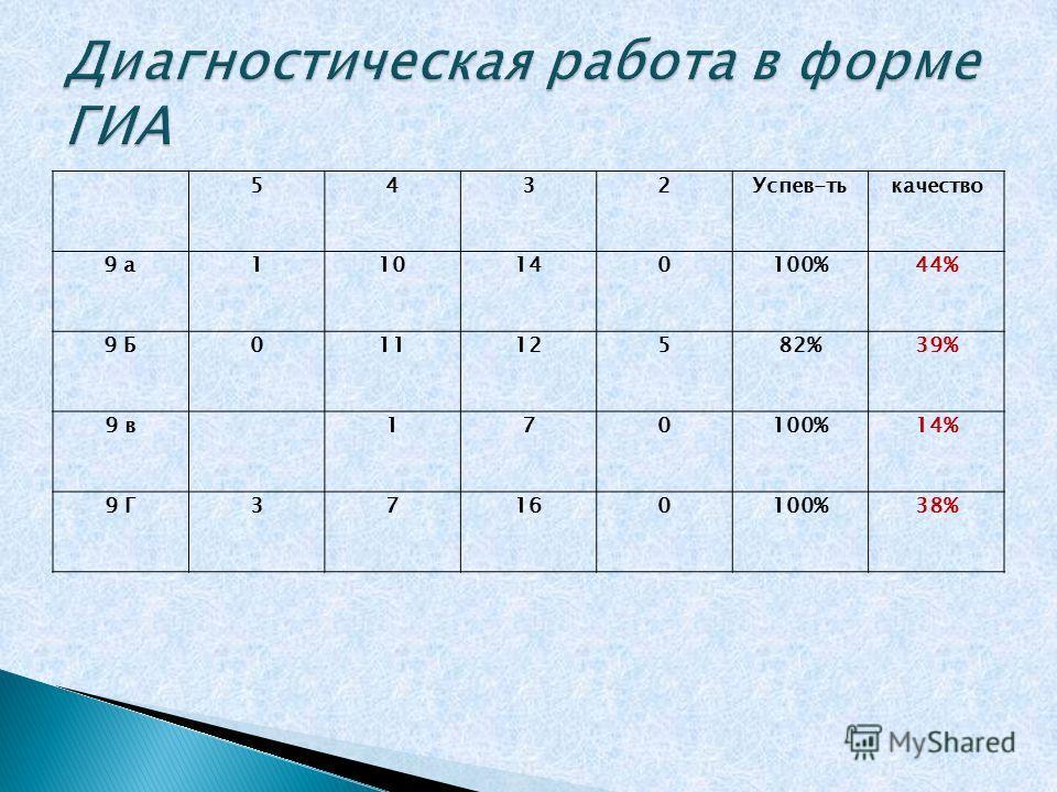 5432Успев-тькачество 9 а110140100%44% 9 Б01112582%39% 9 в170100%14% 9 Г37160100%38%