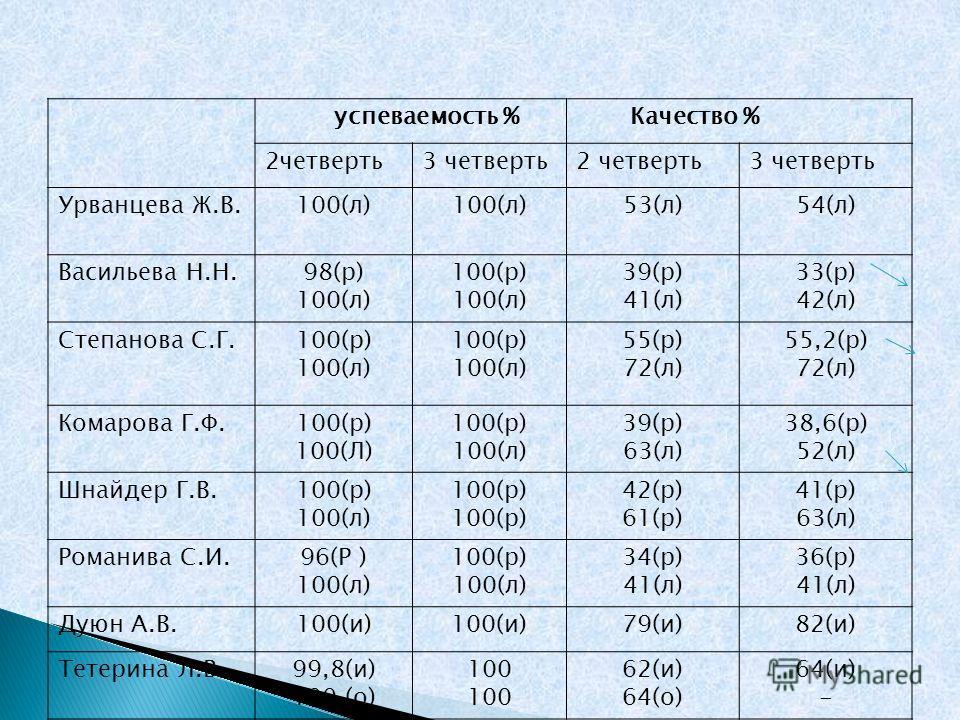 успеваемость % Качество % 2четверть3 четверть2 четверть3 четверть Урванцева Ж.В.100(л) 53(л)54(л) Васильева Н.Н.98(р) 100(л) 100(р) 100(л) 39(р) 41(л) 33(р) 42(л) Степанова С.Г.100(р) 100(л) 100(р) 100(л) 55(р) 72(л) 55,2(р) 72(л) Комарова Г.Ф.100(р)