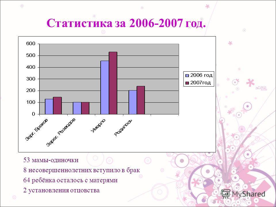 Статистика за 2006-2007 год. 53 мамы-одиночки 8 несовершеннолетних вступило в брак 64 ребёнка осталось с матерями 2 установления отцовства