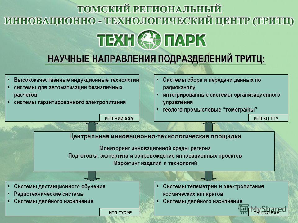 Направления деятельности ИТЦ: Поиск в России и за рубежом инвесторов для поддержки проектов Выявление узких мест и направлений развития хозяйства области Поиск и экспертиза новых технологических решений и проектов Трансфер продукции и технологий на о