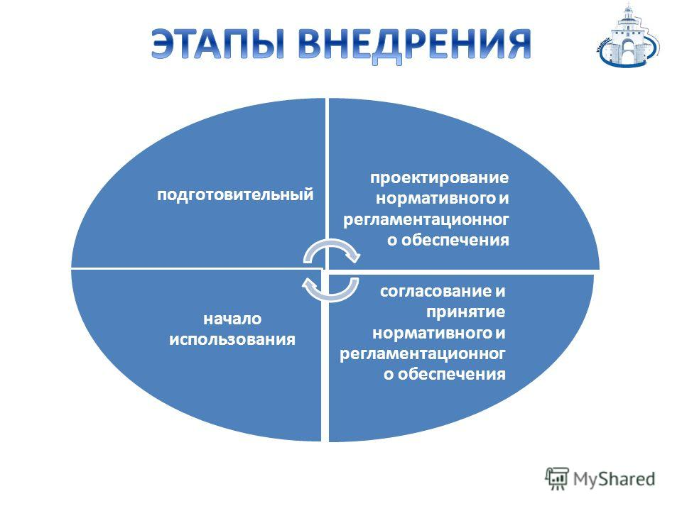 подготовительный проектирование нормативного и регламентационног о обеспечения согласование и принятие нормативного и регламентационног о обеспечения начало использования