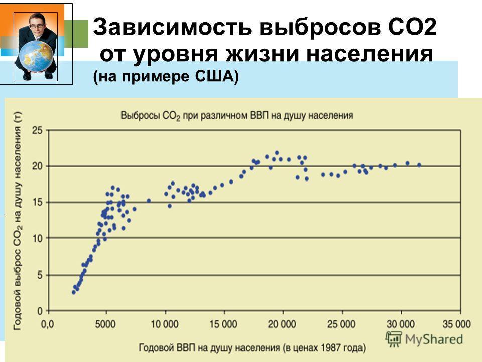31.1.11 Зависимость выбросов СО2 от уровня жизни населения (на примере США)