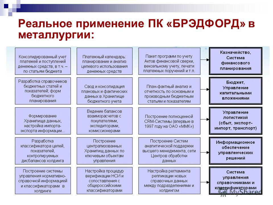 Реальное применение ПК «БРЭДФОРД» в металлургии: