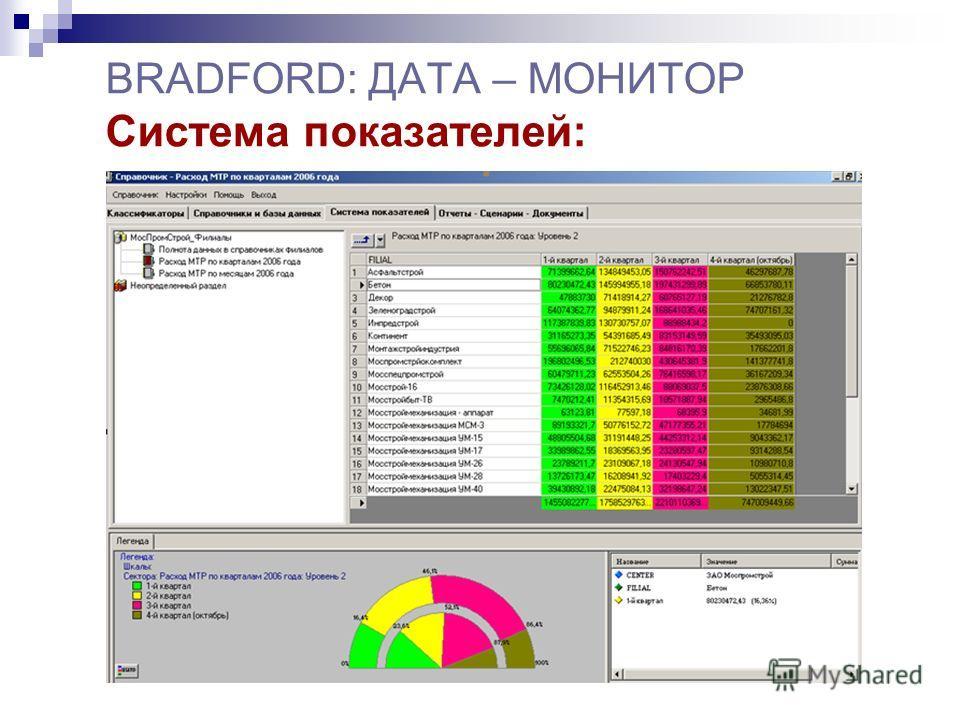 BRADFORD: ДАТА – МОНИТОР Система показателей: