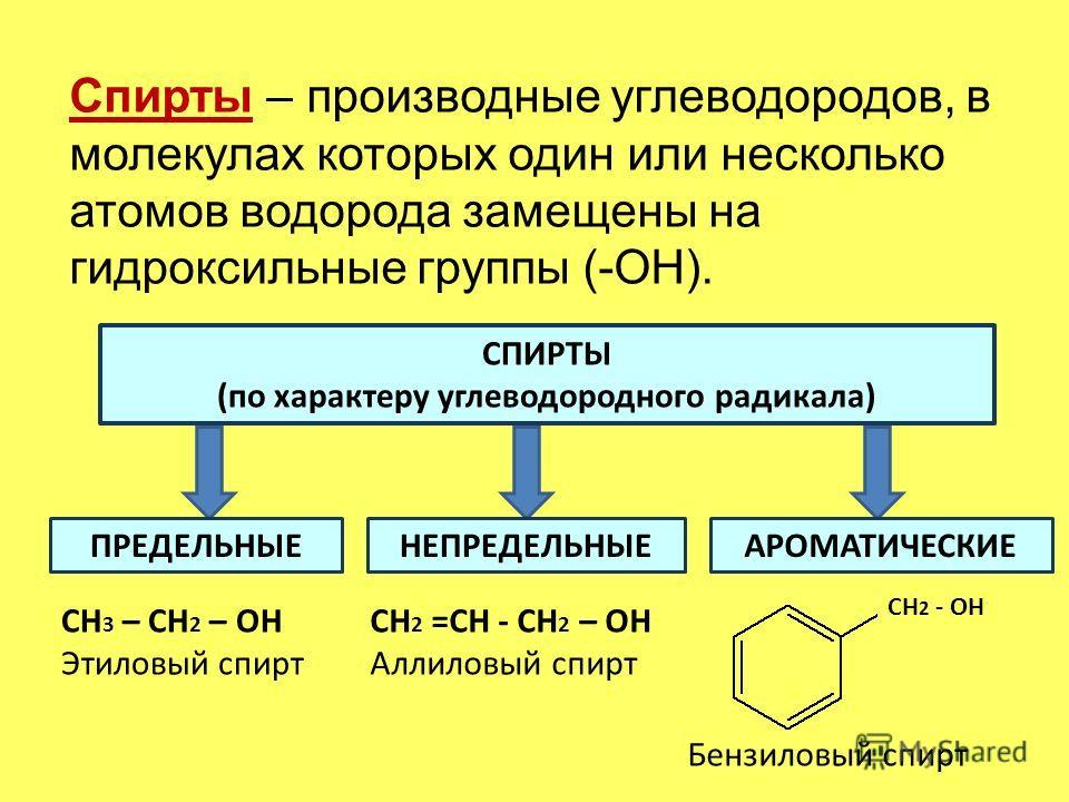 Спирты – производные углеводородов, в молекулах которых один или несколько атомов водорода замещены на гидроксильные группы (-ОН). СПИРТЫ (по характеру углеводородного радикала) ПРЕДЕЛЬНЫЕАРОМАТИЧЕСКИЕНЕПРЕДЕЛЬНЫЕ СН 3 – СН 2 – ОН Этиловый спирт СН 2
