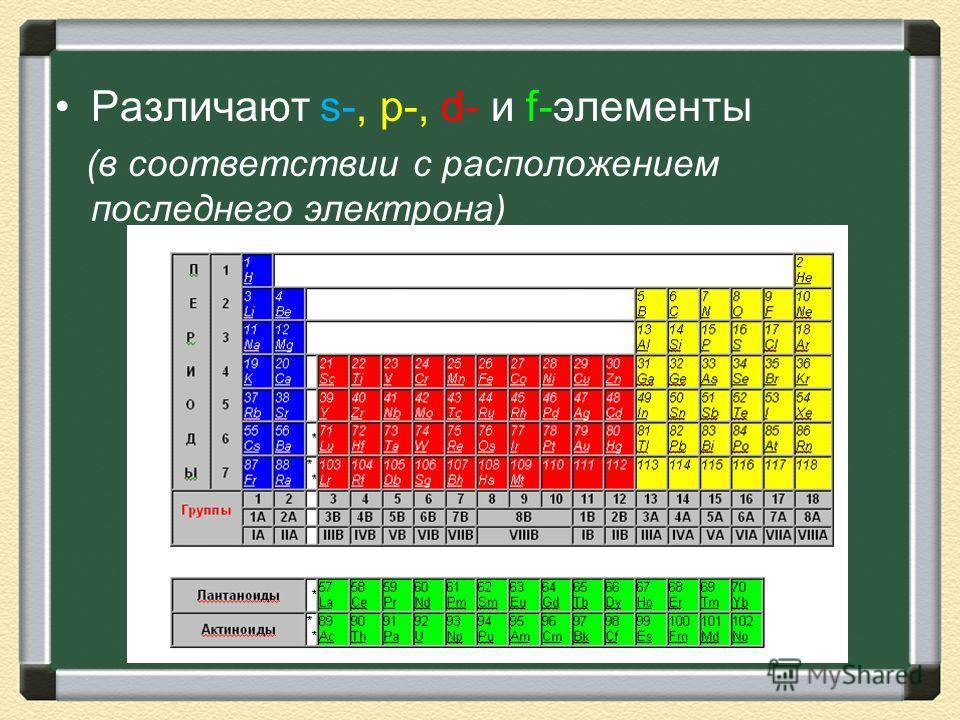 Различают s-, p-, d- и f-элементы (в соответствии с расположением последнего электрона)