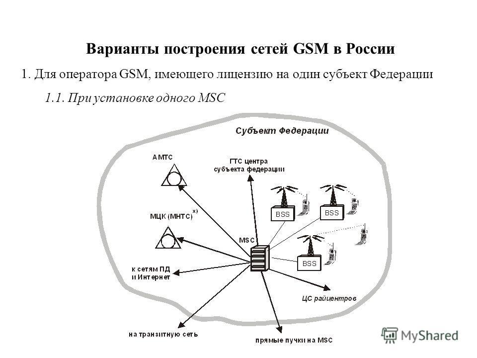 Варианты построения сетей GSM в России 1. Для оператора GSM, имеющего лицензию на один субъект Федерации 1.1. При установке одного MSC