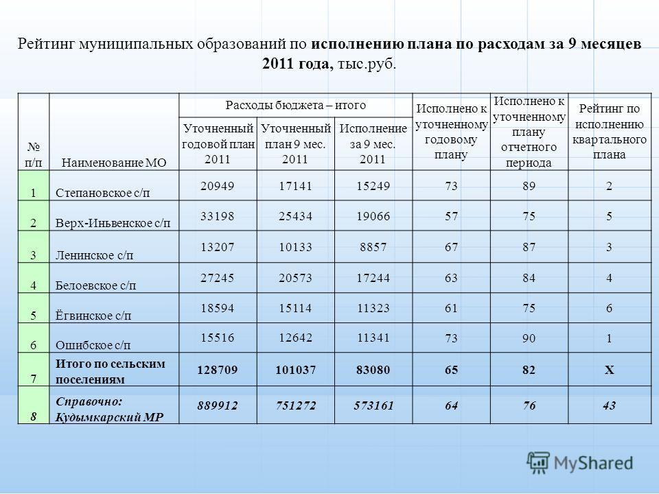 п/пНаименование МО Расходы бюджета – итого Исполнено к уточненному годовому плану Исполнено к уточненному плану отчетного периода Рейтинг по исполнению квартального плана Уточненный годовой план 2011 Уточненный план 9 мес. 2011 Исполнение за 9 мес. 2