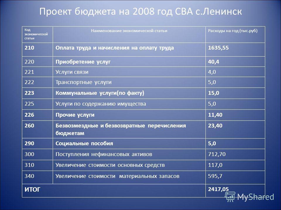 Проект бюджета на 2008 год СВА с.Ленинск Код экономической статьи Наименование экономической статьиРасходы на год (тыс.руб) 210Оплата труда и начисления на оплату труда1635,55 220Приобретение услуг40,4 221Услуги связи4,0 222Транспортные услуги5,0 223