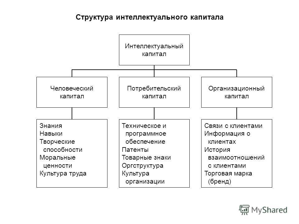 Структура интеллектуального капитала Интеллектуальный капитал Человеческий капитал Организационный капитал Потребительский капитал Знания Навыки Творческие способности Моральные ценности Культура труда Техническое и программное обеспечение Патенты То