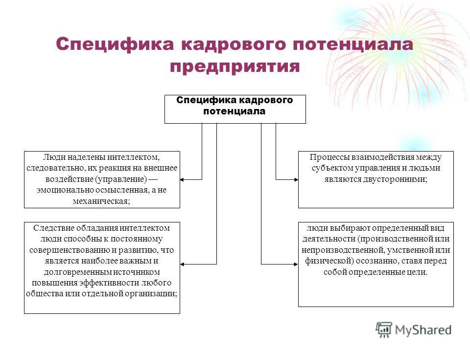 Специфика кадрового потенциала предприятия люди выбирают определенный вид деятельности (производственной или непроизводственной, умственной или физической) осознанно, ставя перед собой определенные цели. Процессы взаимодействия между субъектом управл