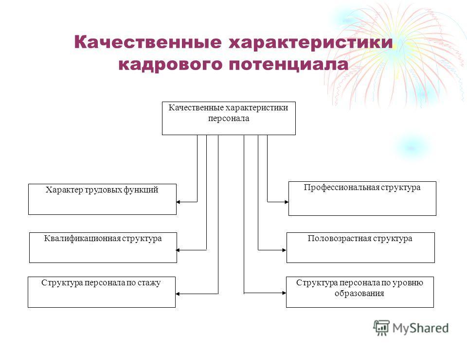 Качественные характеристики кадрового потенциала Квалификационная структура Характер трудовых функций Структура персонала по стажу Половозрастная структура Профессиональная структура Структура персонала по уровню образования Качественные характеристи