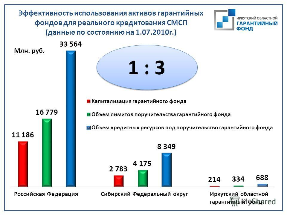 Эффективность использования активов гарантийных фондов для реального кредитования СМСП (данные по состоянию на 1.07.2010г.) Млн. руб. 1 : 3
