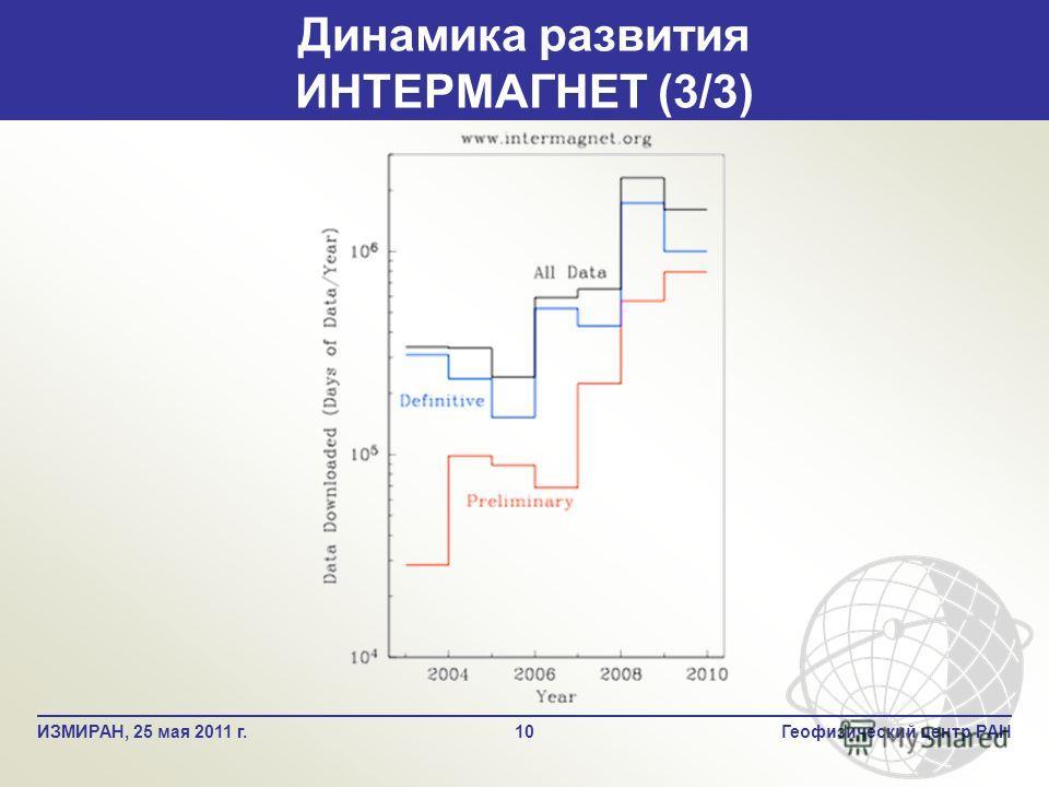 10Геофизический центр РАНИЗМИРАН, 25 мая 2011 г. Динамика развития ИНТЕРМАГНЕТ (3/3)