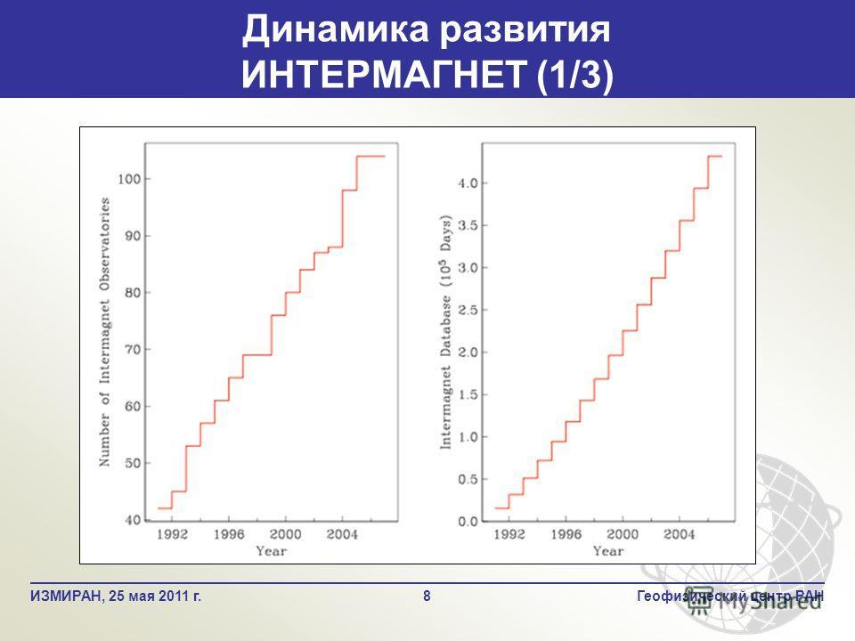 Динамика развития ИНТЕРМАГНЕТ (1/3) 8Геофизический центр РАНИЗМИРАН, 25 мая 2011 г.