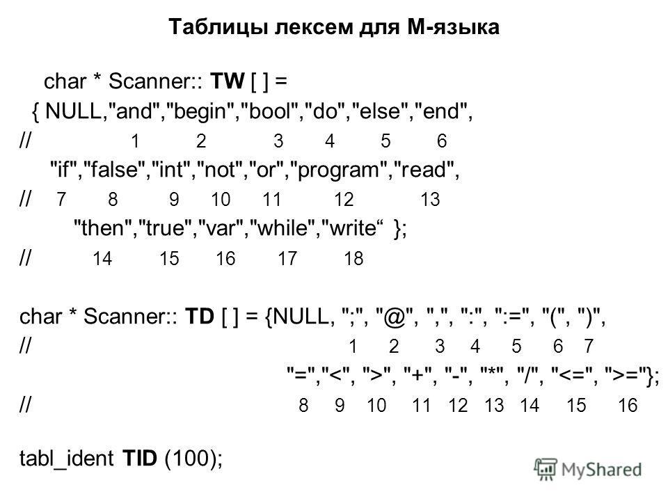 Таблицы лексем для М-языка char * Scanner:: TW [ ] = { NULL,