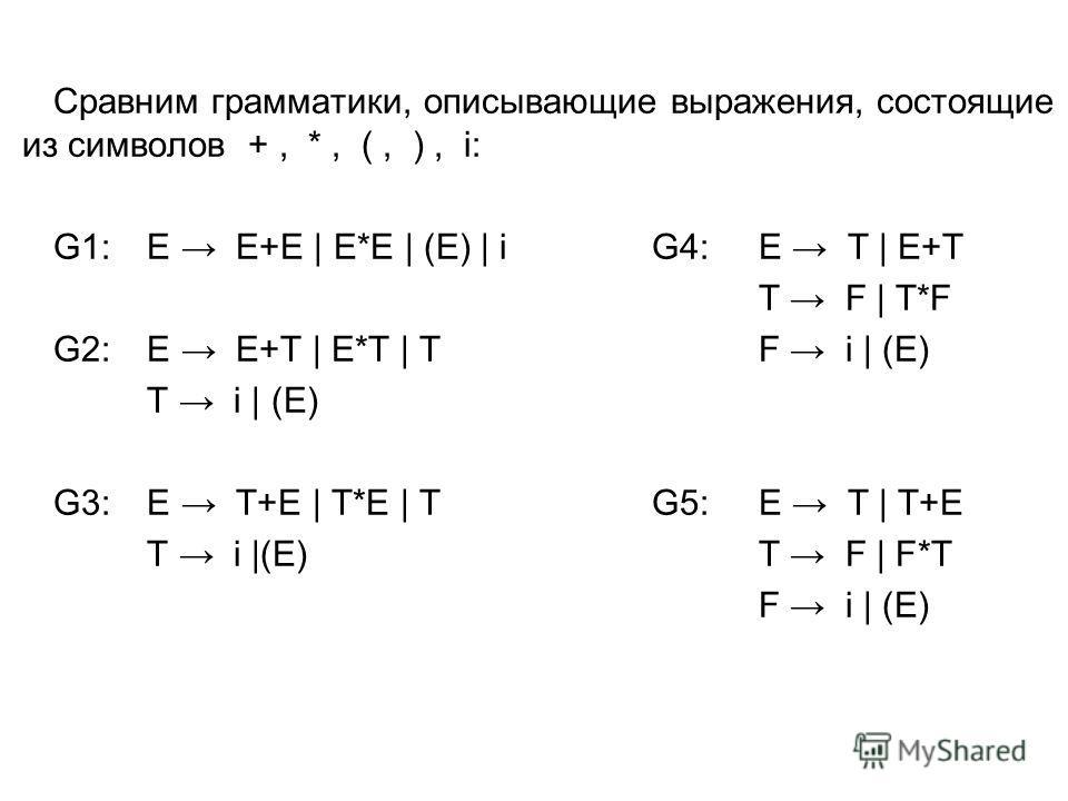 Сравним грамматики, описывающие выражения, состоящие из символов +, *, (, ), i: G1: E E+E | E*E | (E) | i G4:E T | E+T T F | T*F G2: E E+T | E*T | TF i | (E) T i | (E) G3: E T+E | T*E | TG5:E T | T+E T i |(E)T F | F*T F i | (E)