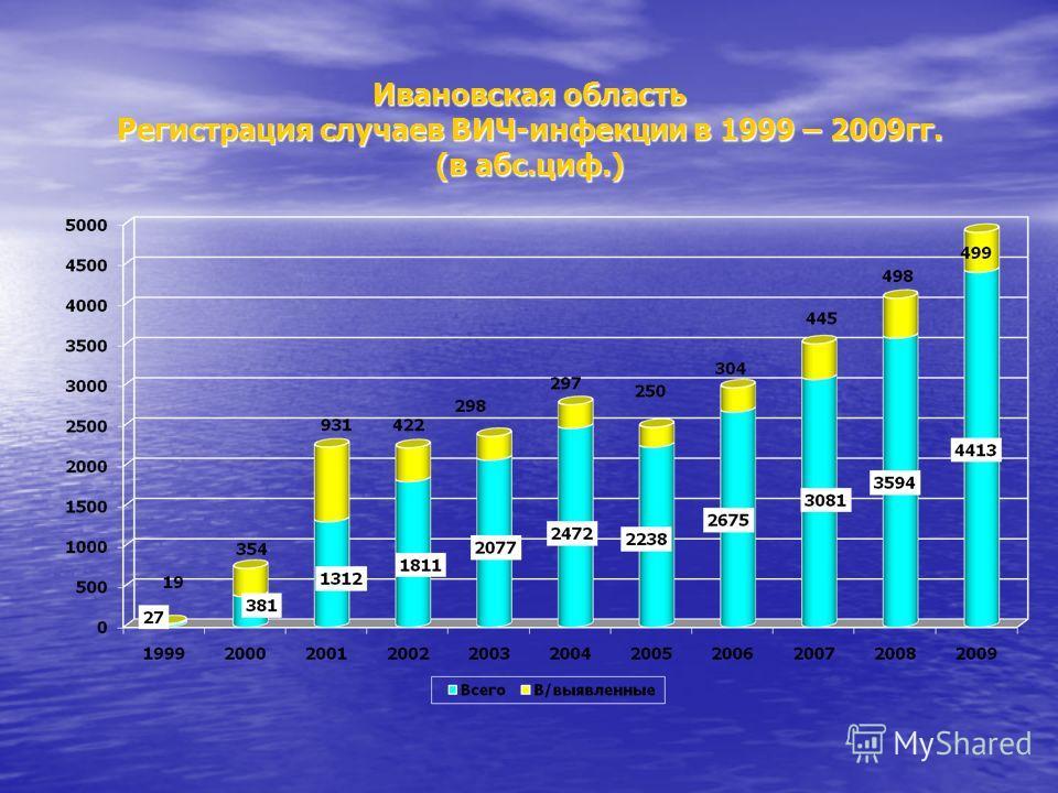Ивановская область Регистрация случаев ВИЧ-инфекции в 1999 – 2009гг. (в абс.циф.)