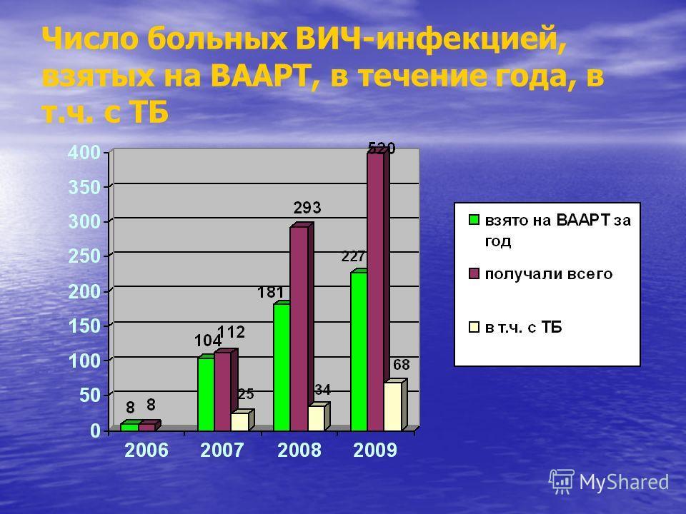 Число больных ВИЧ-инфекцией, взятых на ВААРТ, в течение года, в т.ч. с ТБ